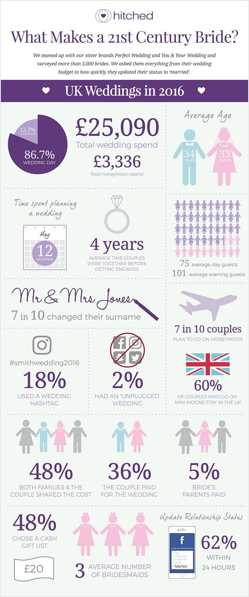 wedding-survey-infographic