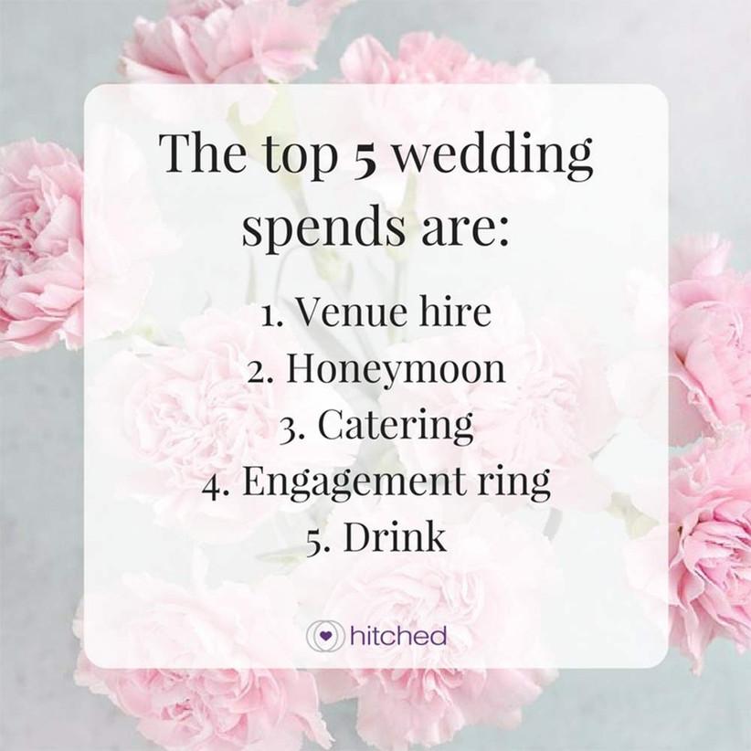 top-5-wedding-spends