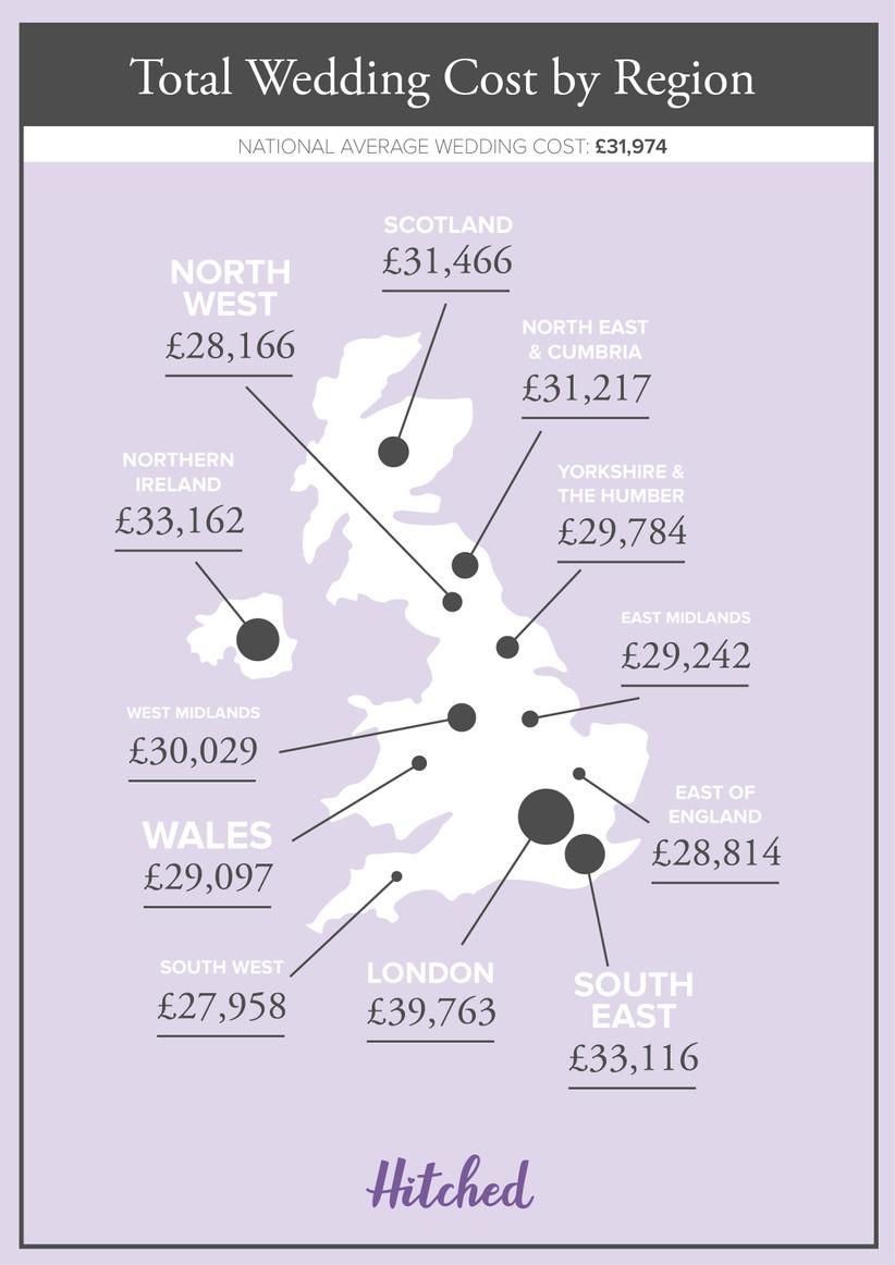 Average Regional Wedding Cost UK