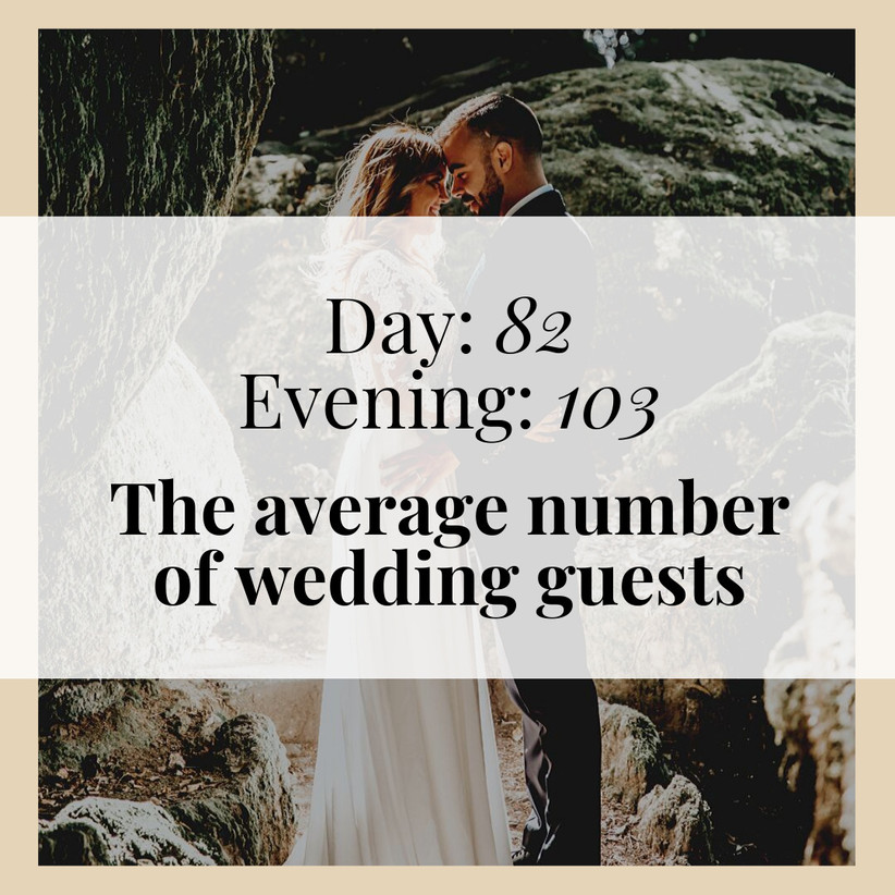 The National Wedding Survey 2019