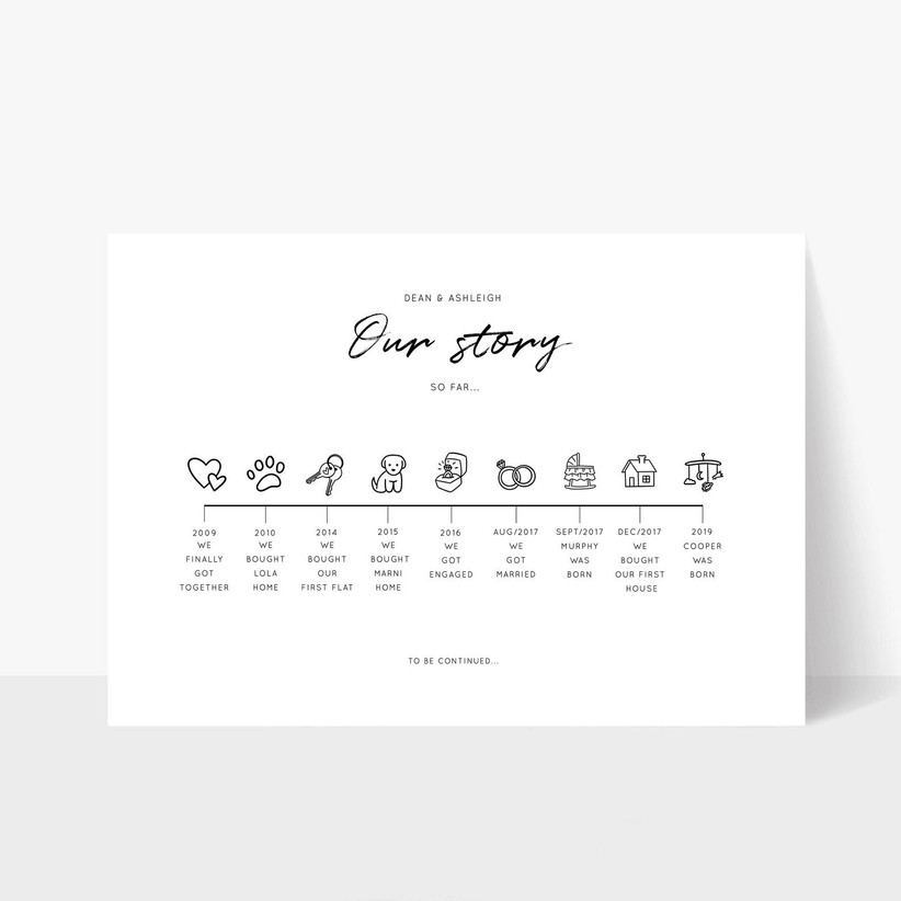 Our story timeline